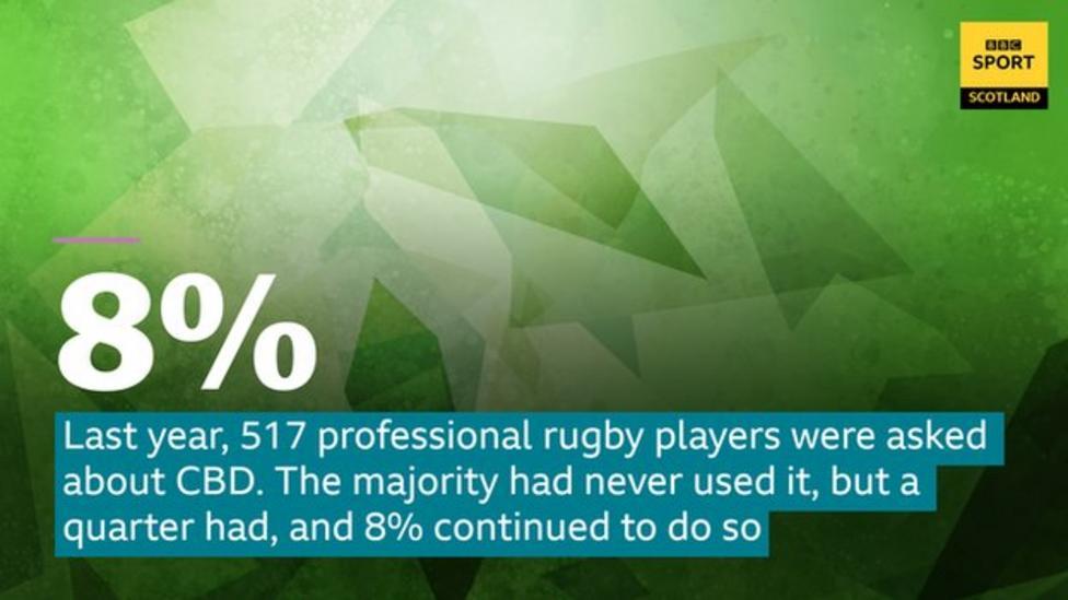 cbd rugby bbc survey